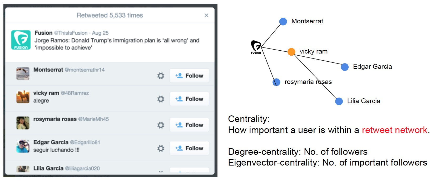 Find Twitter Influencers Through Social Network Analysis